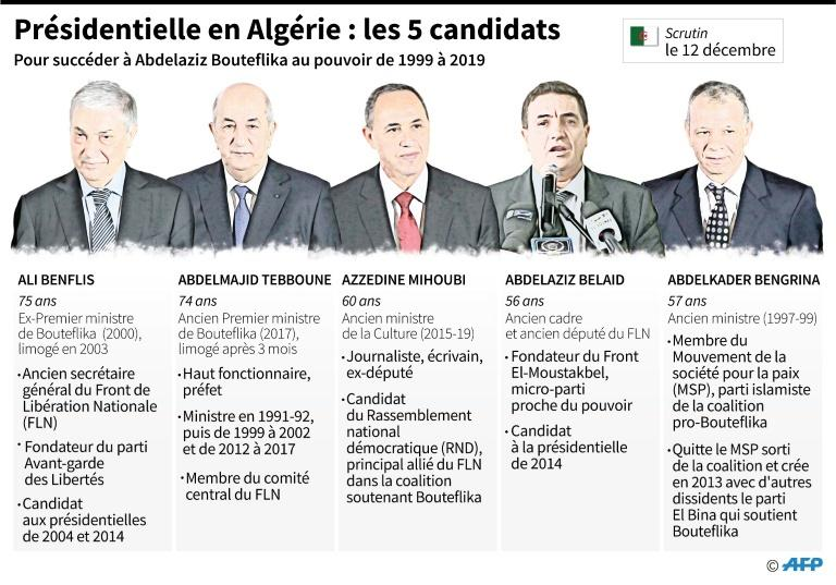 Qui sont les cinq candidats à la présidentielle en Algérie ?